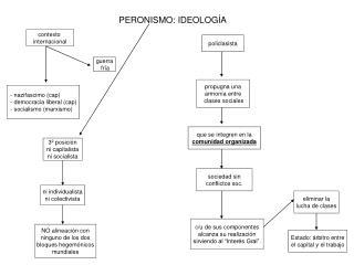 PERONISMO: IDEOLOGÍA