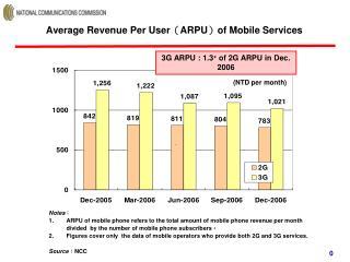 Average Revenue Per User ( ARPU ) of Mobile Services