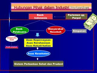 Hubungan Pihak dalam Industri  Perbankan