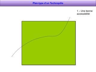 Plan-type d'un Technopôle