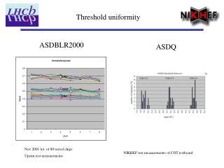 Threshold uniformity