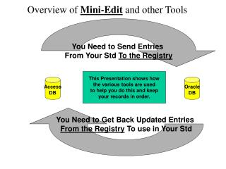 Overview of  Mini-Edit  and other Tools