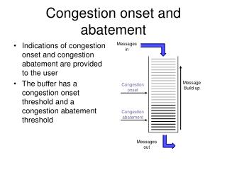 Congestion onset and abatement