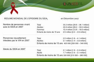 Nombre de personnes vivant avec le SIDA en 2007