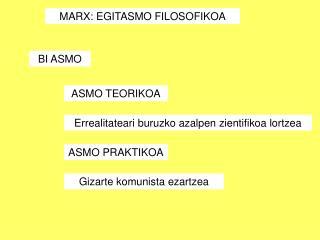 MARX: EGITASMO FILOSOFIKOA
