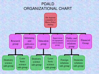 PDALD ORGANIZATIONAL CHART