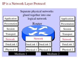 IP is a Network Layer Protocol