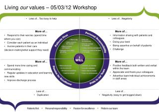 Living  our  values – 05/03/12 Workshop
