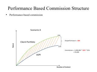 Performance Based Commission  Structure