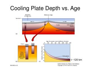 Cooling Plate Depth vs. Age
