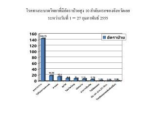 โรคทางระบาดวิทยาที่มีอัตราป่วยสูง 10 ลำดับแรกของจังหวัดเลย  ระหว่างวันที่ 1 – 27 กุมภาพันธ์ 2555