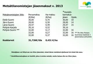 Metsätilanomistajan jäsenmaksut v. 2013           * Henkilö-