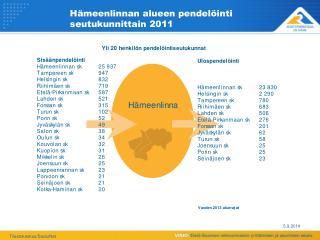 Hämeenlinnan alueen pendelöinti  seutukunnittain 2011