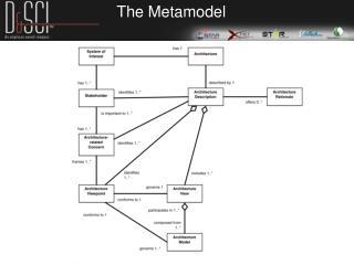 The Metamodel