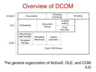 Overview of DCOM