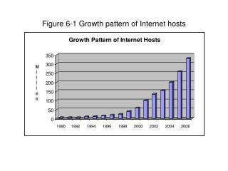 Figure 6-1 Growth pattern of Internet hosts
