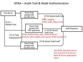 ATNA – Audit Trail & Node Authentication