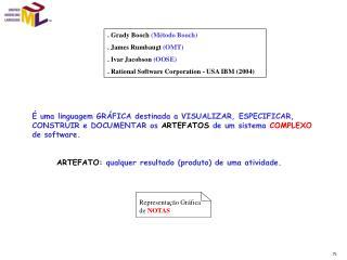 Representação Gráfica de  NOTAS