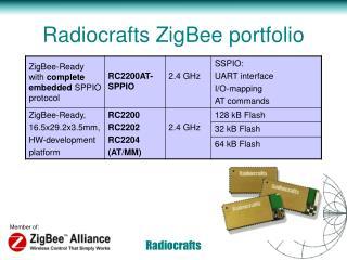 Radiocrafts ZigBee portfolio
