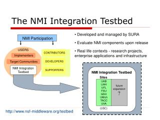 The NMI Integration Testbed