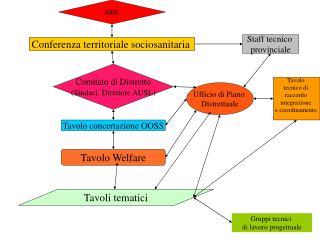 Conferenza territoriale sociosanitaria
