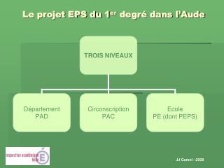 Le projet EPS du 1 er  degré dans l'Aude