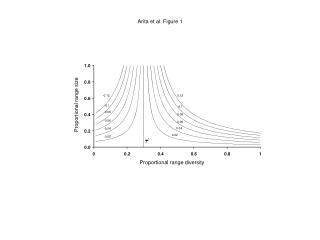 Proportional  range size