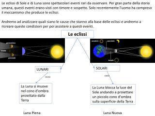 La Luna si muove nel cono d'ombra proiettato dalla Terra