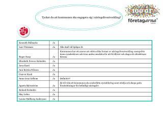Tycker du att kommunen ska engagera sig i näringslivsutveckling?