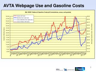 AVTA Webpage Use and Gasoline Costs