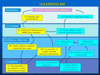 LC'S STRATEGY MAP