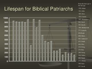 Lifespan for Biblical Patriarchs