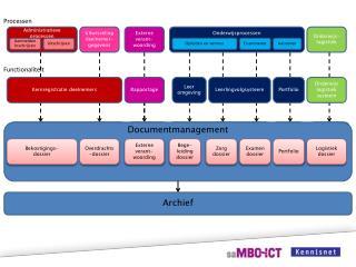 Administratieve processen