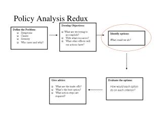 Policy Analysis Redux
