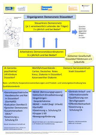 Steuerkreis Demenznetz (je 1 verantwortlich Leitender der Träger) 3 x jährlich und bei Bedarf