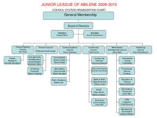 JUNIOR LEAGUE OF ABILENE 2009-2010 COUNCIL SYSTEM ORGANIZATION CHART