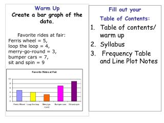 Warm Up Create a bar graph of the data.
