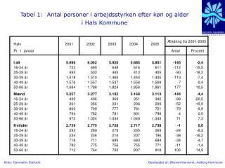 Tabel 1:  Antal personer i arbejdsstyrken efter køn og alder  i Hals Kommune