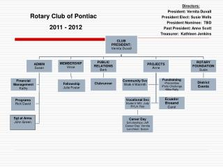 Rotary Club of Pontiac 2011  -  2012