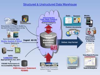 Structured & Unstructured Data Warehouse