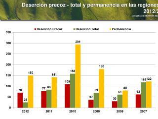 Deserción  precoz - total  y  permanencia  en  las regiones  2012/2 Actualización Febrero 2013