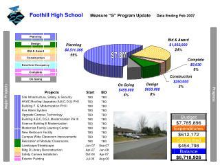 """Foothill High School       Measure """"G"""" Program Update      Data Ending Feb 2007"""