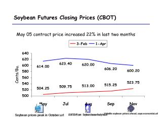 Soybean Futures Closing Prices (CBOT)