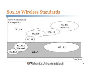 802.15 Wireless Standards