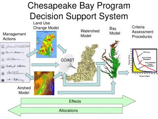 Chesapeake Bay Program Decision Support System