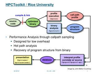 HPCToolkit / Rice University