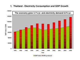 1.  Thailand - Electricity Consumption and GDP Growth