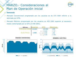 MARZO.- Consideraciones al  Plan de Operación inicial