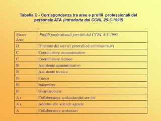 TABELLA C1 Equivalenza vecchio-nuovo ordinamento personale ATA