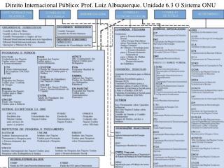 Direito Internacional P�blico: Prof. Luiz Albuquerque. Unidade 6.3 O Sistema ONU